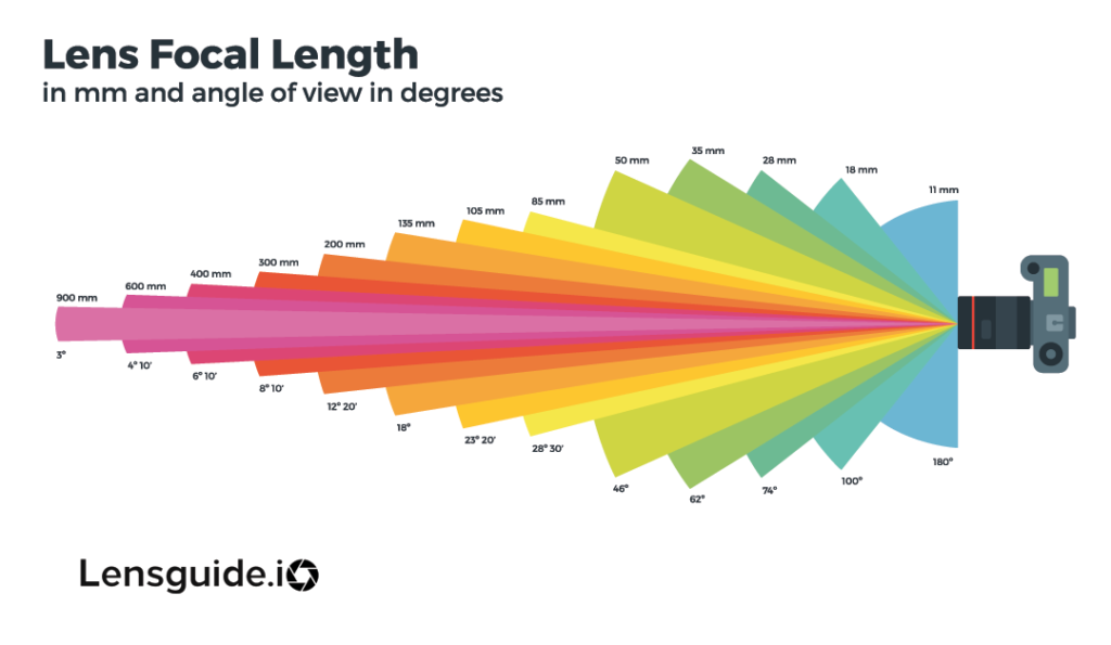 lens focal length and viewing angles